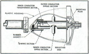 Nutating antenna dipole feed:Image – 'Electronics'; Fig 5, Dec '45, p.107